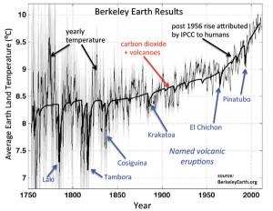 Berkley Earth: Average temperature of the Earth's land has risen by 1.5 °C over past 250 years