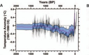 Global temperatures 'highest in 4000 years'