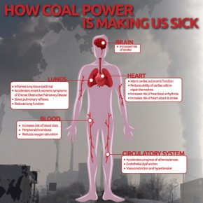 Burning coal costs the EU €43 billion a year