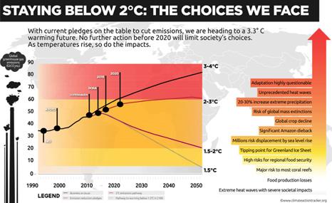 Carbon Brief survey