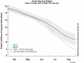 Arctic sea ice loss accelerated in July