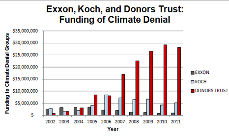 Dealing in doubt: how big oil funds climate denial
