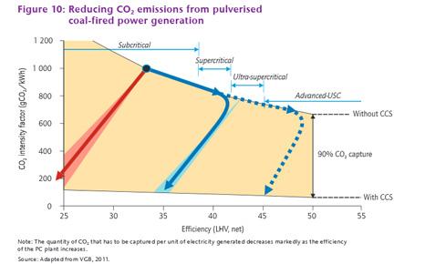 IEA_CCS_coal