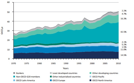 Global emissions have risen steadily in the past three decades (Pic: UNEP)