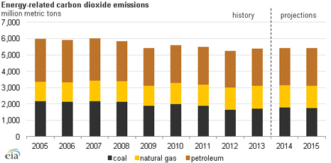 (Source: U.S. Energy Information Administration)