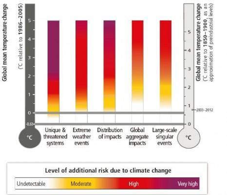(Pic: IPCC WGII)