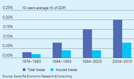 Total global losses versus insured losses resulting from weather-related catastrophes, 1974–2013 (Swiss RE)