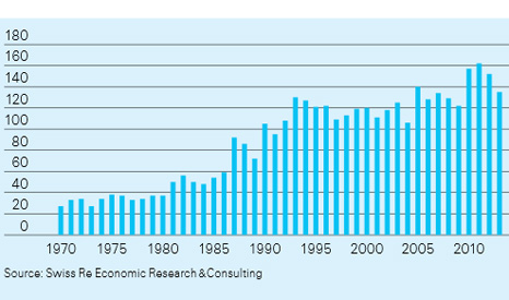 Number of weather-related catastrophes, 1970–2013 (Swiss RE)