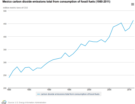 Mexico's carbon emissions have risen steadily since the 1980s (Pic: US Energy Information Administration)
