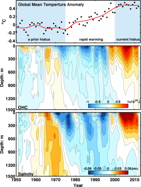 (Top) Global average surface temperatures, where black dots are yearly averages. Two flat periods (hiatus) are separated by rapid warming from 1976-1999. (Middle) Observations of heat content, compared to the average, in the north Atlantic Ocean. (Bottom) Salinity of the seawater in the same part of the Atlantic. Higher salinity is seen to coincide with more ocean heat storage. (Source: K Tung / University of Washington)