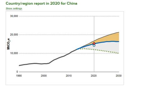 China_emission_scorecard_466