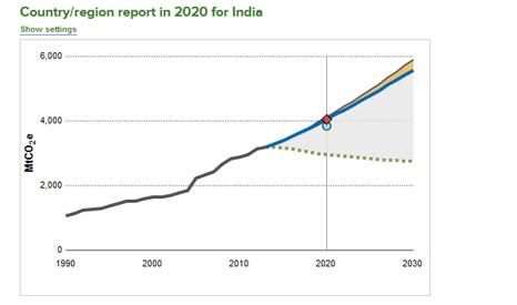 India_emission_scorecard_466