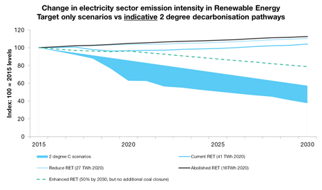 Australia must cut its power sector emissions more steeply to keep the world to 2C temperature rise, says the Climate Institute (Source: The Climate Institute)