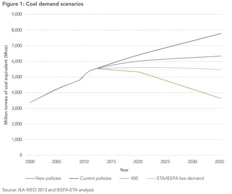 Coal demand graph
