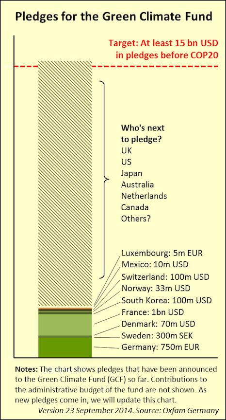 GCF graph