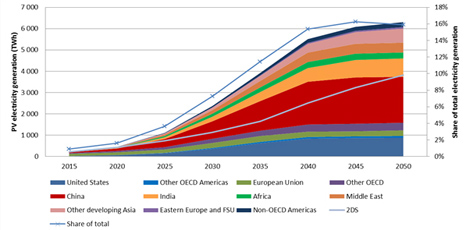 Regional production of PV electricity envisioned in the roadmap (IEA)