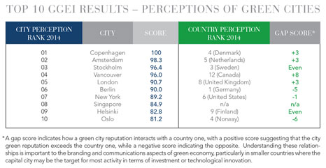 11-Top10GGEIResults-PerceptionofGreenCities