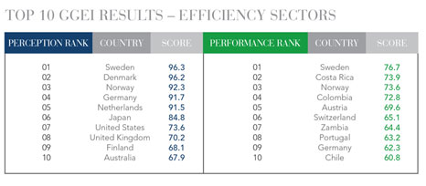 6-Top10GGEIResults-EfficiencySectors