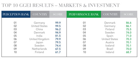 8-Top10GGEIResults-MarketsandInvestment