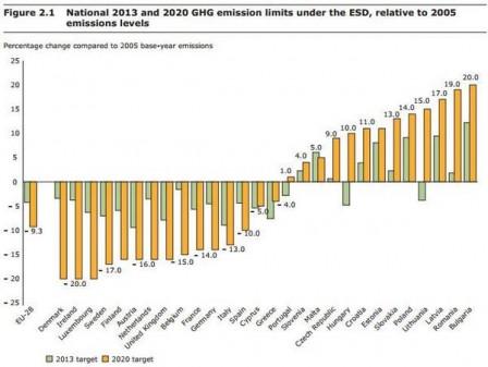 National emissions targets for 2020