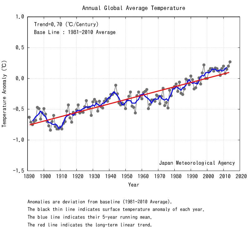 2014_temperatures_800