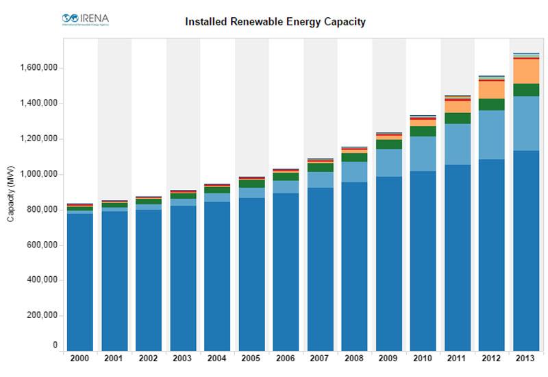 Global installed clean energy capacity as of 2013. Dark blue = hydro, light blue = onshore wind, orange = solar PV (Pic: IRENA)