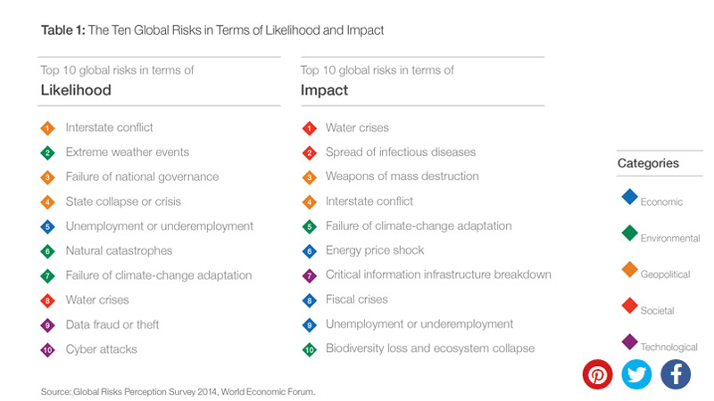 WEF_impacts_2015
