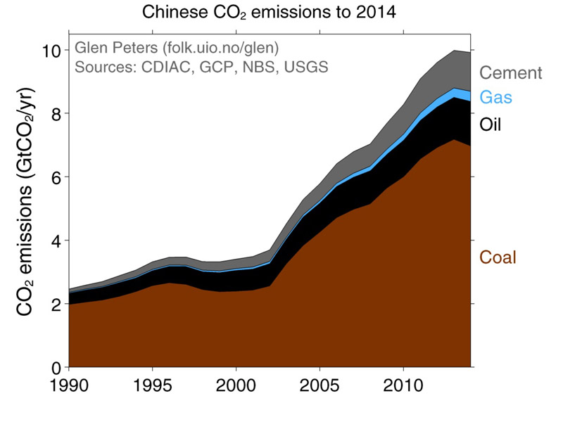 China_emission_trends_CICERO_800