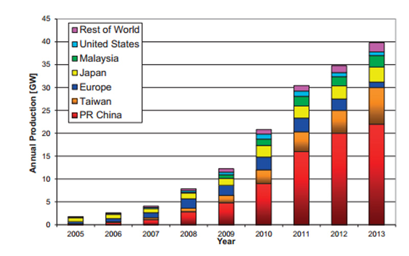 World PV cell/module production from 2005 to 2013 (Pic: EU)