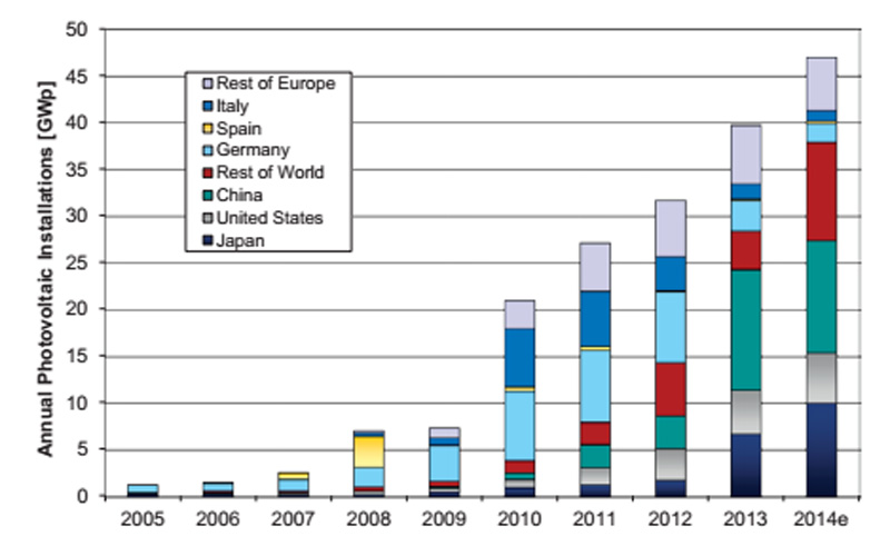 Cumulative PV installations from 2005 to 2014 (Pic: EU)