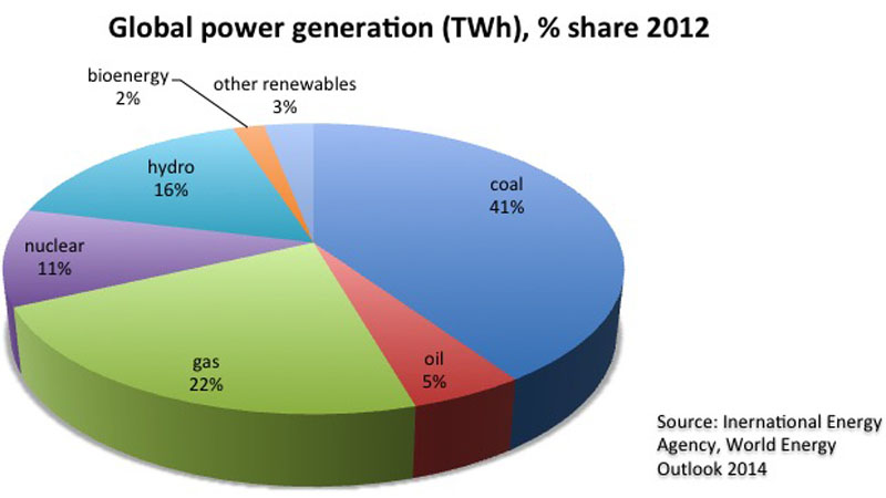 Global-power-generation-by-technology_800