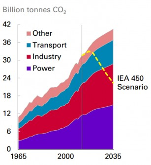 BP's projected emissions by sector, compared with an IEA scenario to curb global warming (Source: BP Energy Outlook)