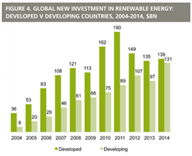 (Pic: 2015 UNEP Global Trends in Renewable Energy Investments)