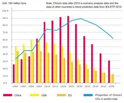 China's carbon dioxide emissions peak in 2025 under a high renewables scenario (Source: CNREC)