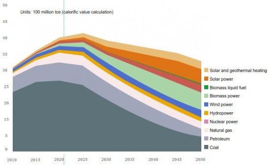 Coal use could peak by 2020 and decline to become a back-up source of power by 2050 (Source: CNREC)