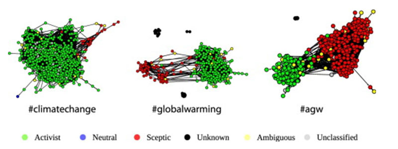 Tweeters backing the climate consensus (green) and sceptics (red) rarely seem to cross (Pic: H.T.P. Williams et al. / Global Environmental Change)