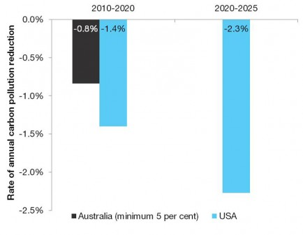 Average annual rates of emissions reductions to achieve 2020 and 2025 targets (Source: The Climate Institute)