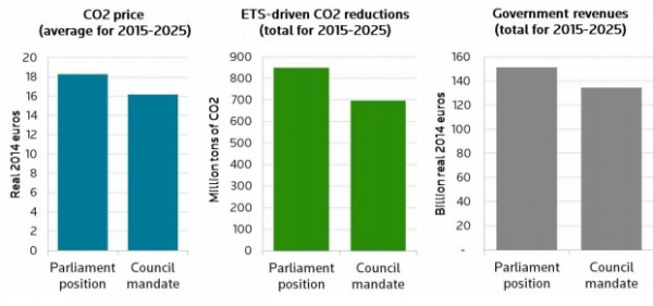 Thompson Reuters forecasts for ETS carbon price, emissions and revenues under two options