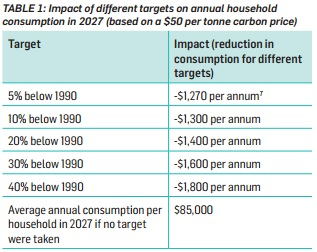 New Zealand's government emphasises the cost of emissions targets. Greens argue the cost of inaction is higher (Source: consultation document)