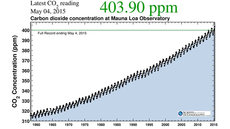 CO2 concentrations levels passed 400 ppm in 2013