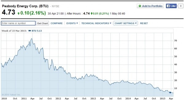 Peabody shares have plummeted in the past five years (Source: Yahoo! Finance)