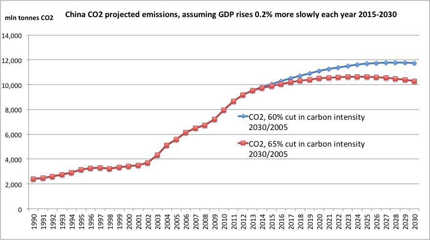 Historical data in the figure above are from BP (CO2 emissions) and the World Bank (GDP measured in constant international dollars PPP).