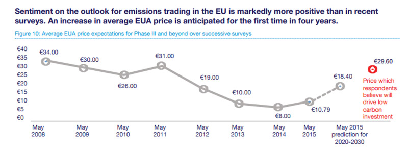 European carbon credit prices slumped since 2008, but are steadily on their way back up (Pic; IETA)