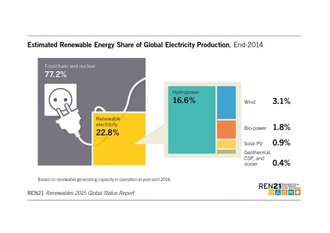 Hydro is the biggest source of renewable electricity