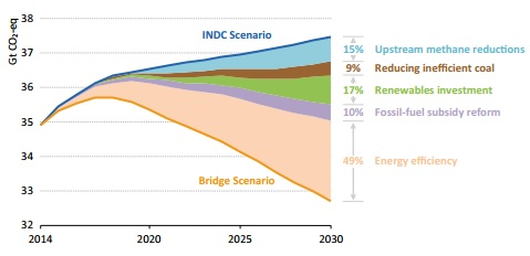 Global energy-related greenhouse gas emissions cut by policy measure in Bridge Scenario relative to the INDC Scenario