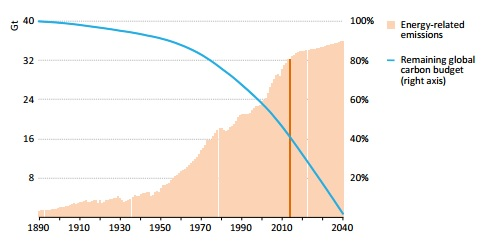Global energy-related CO2 emissions in the INDC scenario and remaining carbon budget for a >50% chance of keeping to 2C (IPCC and IEA data; IEA analysis)
