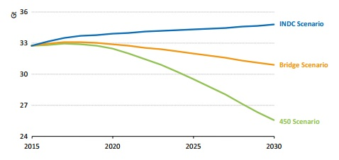 Global energy-related CO2 emissions by scenario