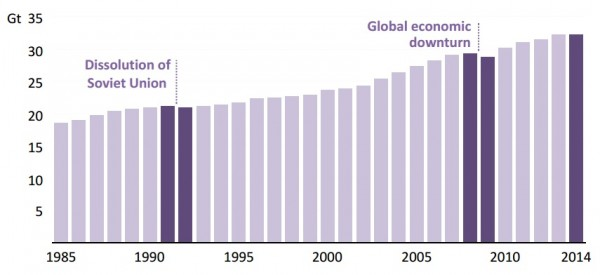 Global energy-related CO2 emissions 1985-2014