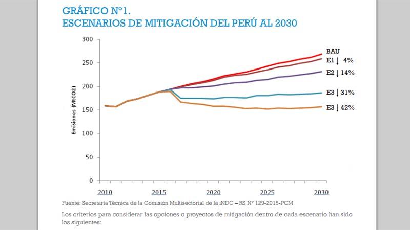 (Peru Environment Ministry)