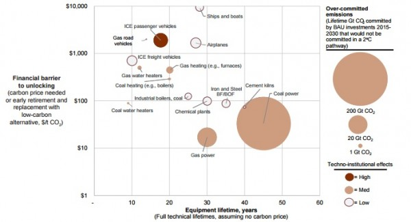"""Analysis of global carbon """"lock-in"""" risks by technology installation (SEI)"""